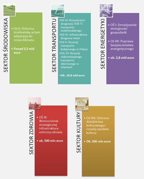 Na grafice przedstawiono podział 9 osi inwestycyjnych między 5 sektorów. W sektorze środowisko - oś II (ponad 3,5 mld euro), w sektorze transportu - osie III, IV, V, VI (ok. 19,8 mld euro), w sektorze energetyki - oś I i VII (ok. 2,8 mld euro), w sektorze zdrowia - oś IX (ok. 500 mln euro), a w sektorze kultury - oś VIII (ok. 500 mln euro).